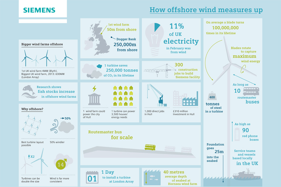 Offshore wind turbine infographic
