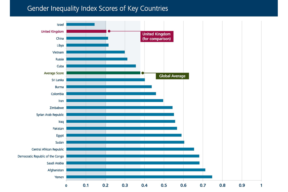 "The chart above on the next page shows the degree of gender equality in each of our ""countries of concern"". We also include the UK and the global average for comparison purposes. A lower score indicates that the country is achieving gender equality, where"