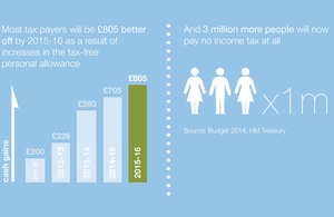 Income tax stats.