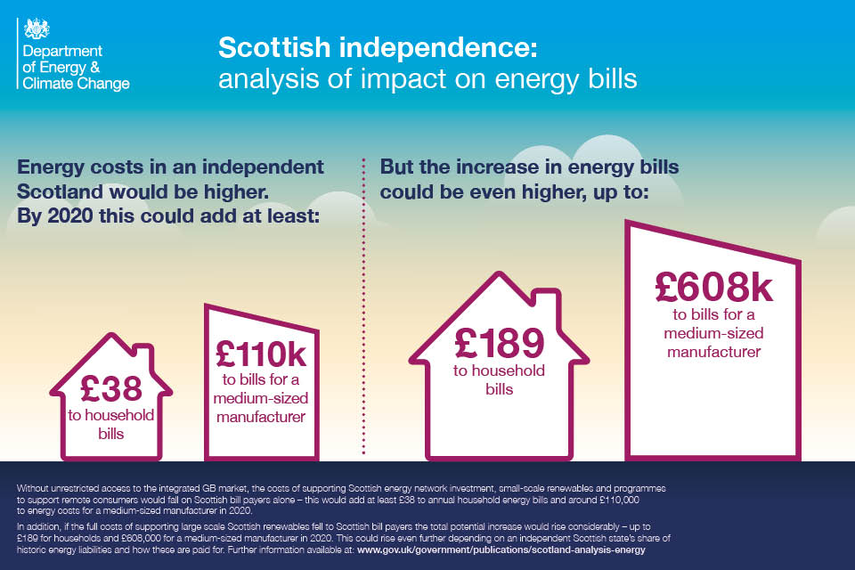 Infographic showing the impact of independence on Scottish energy bills