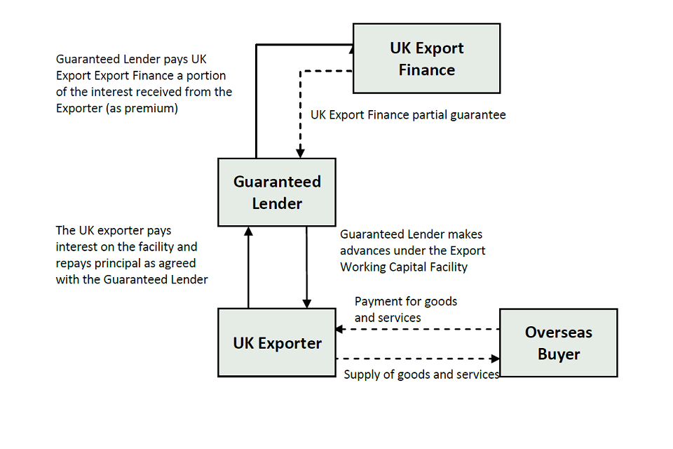 How the Export Working Capital Scheme works
