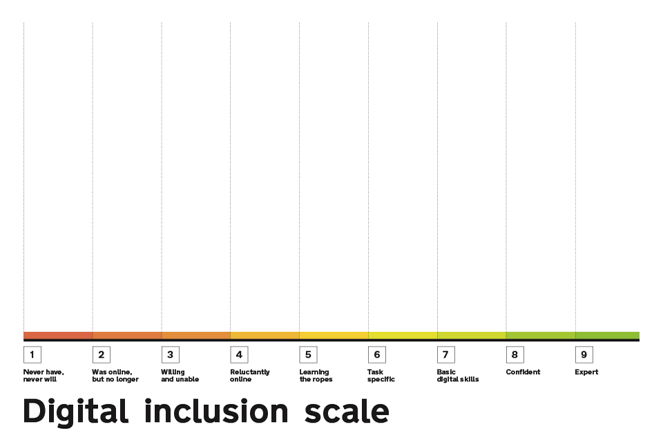 Digital inclusion scale for individuals