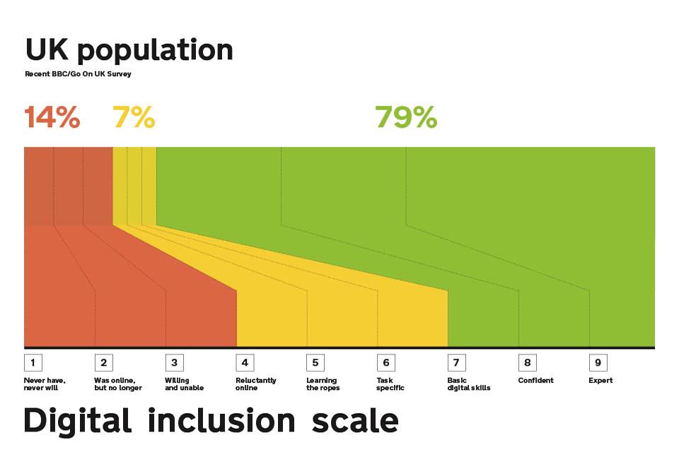 UK population digital inclusion scale