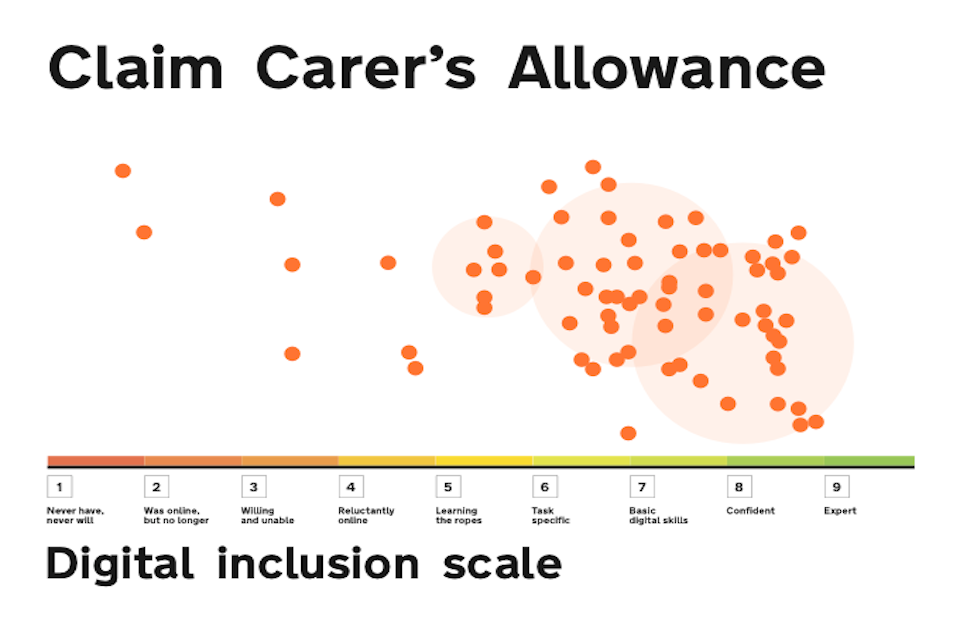 Claim Carer's Allowance exemplar