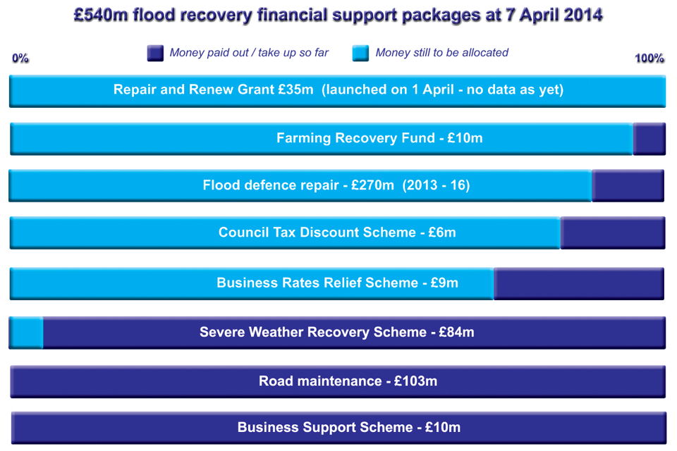 Flood recovery schemes money spent