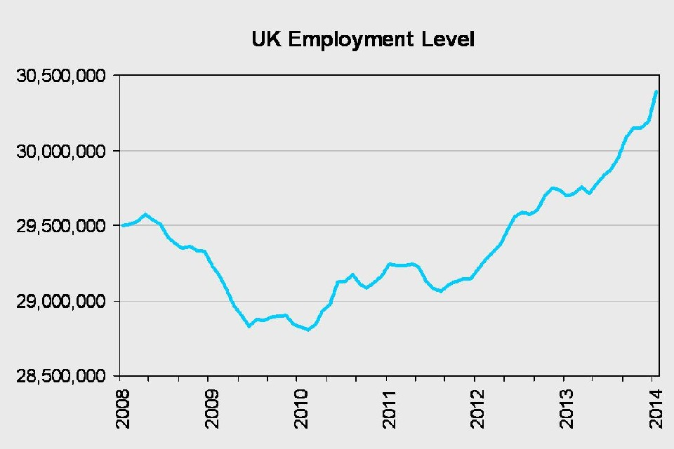 UK employment level