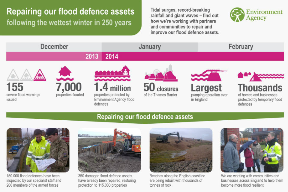 Infographic showing repairs to flood defences