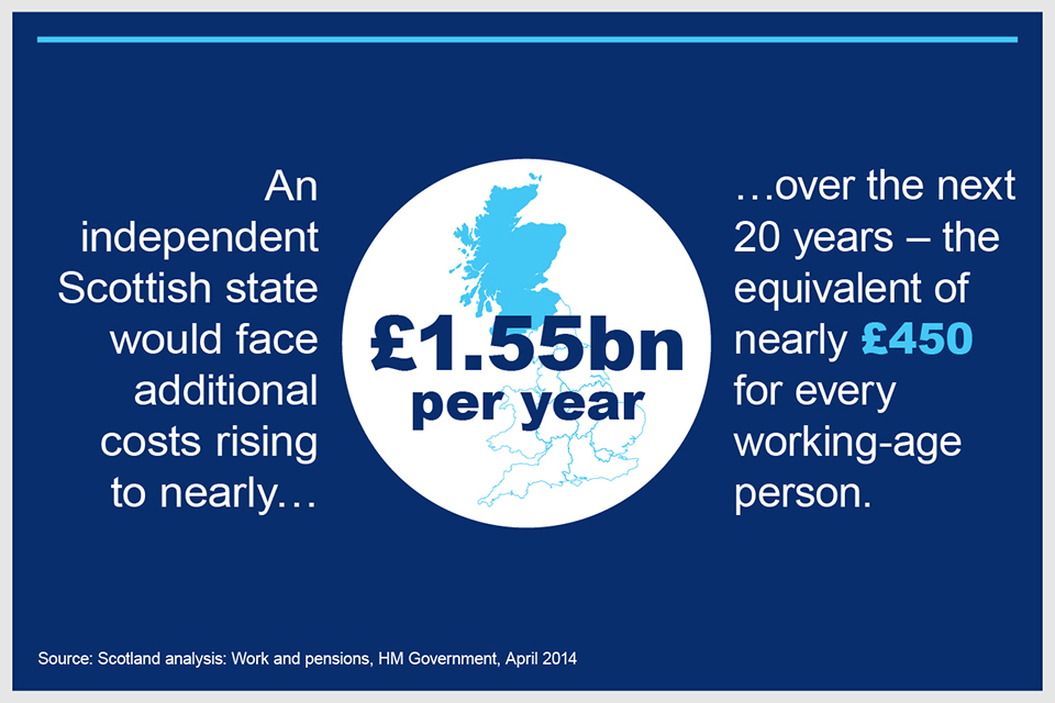 An independent Scottish state would face additional costs rising to nearly £1.55 billion a year over the next 20 years.