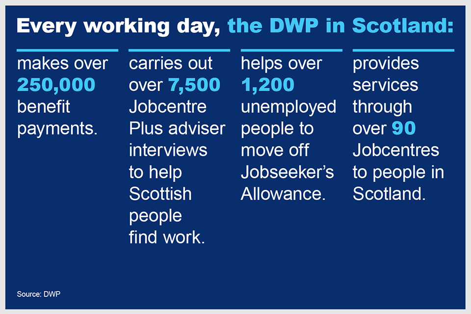 Every working day in Scotland, DWP makes over 250,000 benefit payments, carries out over 7,500 Jobcentre Plus interviews, helps over 1,200 people move off Jobseeker's Allowance and provides services through 90 Jobcentres.