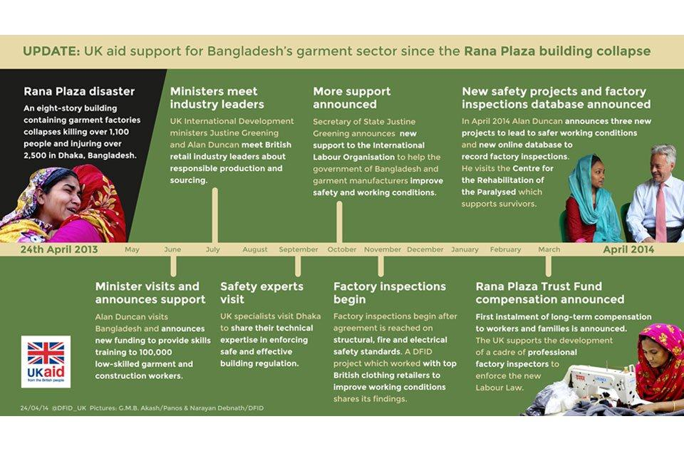 Image: A timeline infographic of UK support for the garment sector in Bangladesh