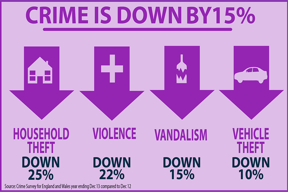 crime is down