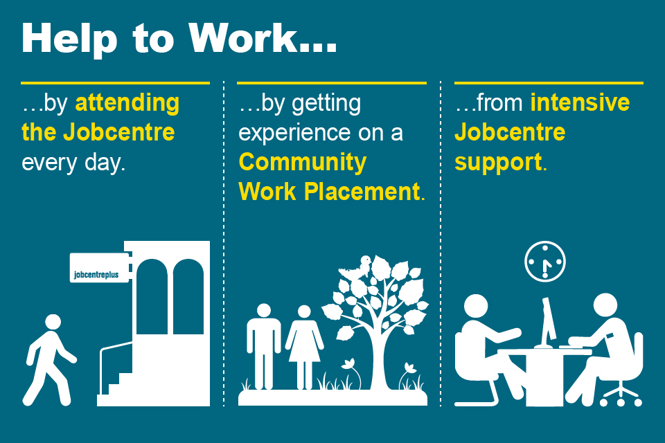 Help to work by attending the Jobcentre every day, getting experience on a Community Work Placement and from intensive Jobcentre support