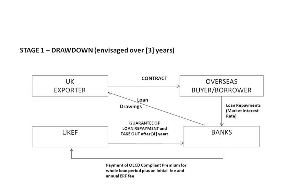 Export Refinancing Facility Gov
