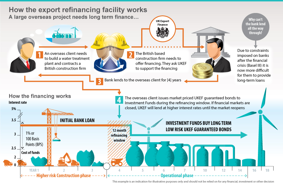 Infographic showing how the ERF facility works