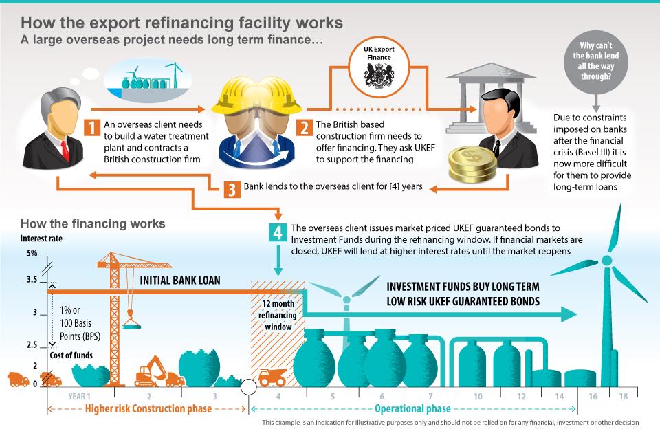 5 billion export refinancing facility launched to boost uk exports gov uk. Black Bedroom Furniture Sets. Home Design Ideas