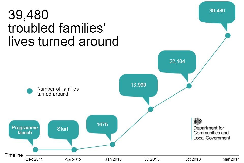 Chart showing programme progress