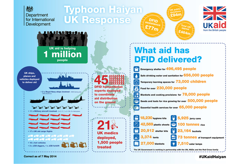 Infographic: Typhoon Haiyan UK Response. Credit: HMG