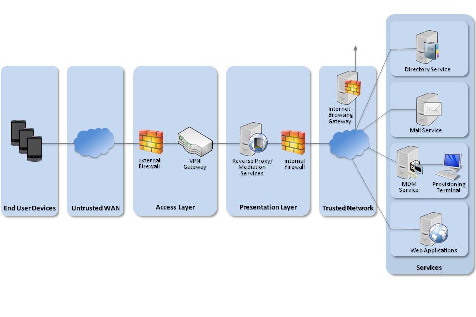 Samsung KNOX network diagram