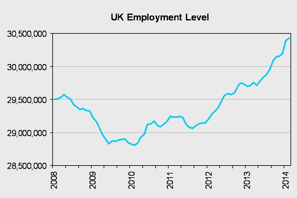 UK employment level