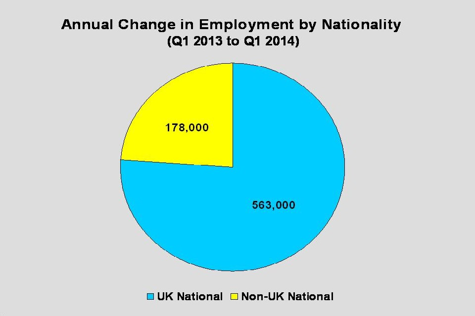 Annual change in employment by nationality: quarter 1 2013 to quarter 1 2014