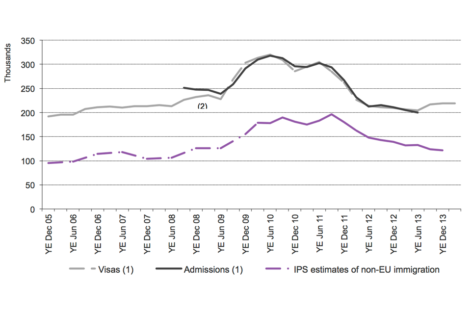 The chart shows the trends of visas issued, admissions and International Passenger Survey (IPS) estimates of non-EU immigration for study between the year ending December 2005 and the latest data published. The data are sourced from Tables be 04 q and ad