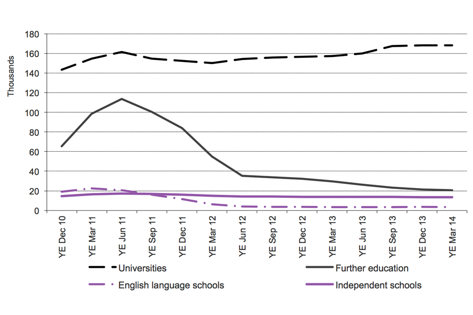 The chart shows the trends in confirmations of acceptance of studies used in applications for visas by education sector since 2010 to the latest data available. The chart is based on data in Table cs 09 q.