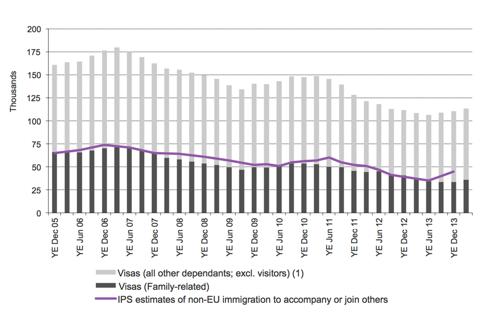 The chart shows the trends in visas issued and International Passenger Survey (IPS) estimates of immigration for family reasons between the year ending December 2005 and the latest data published. The visa data are sourced from Table be 04 q. Estimates fr