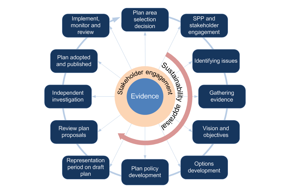 Diagram showing the marine planning process with data, stakeholder engagement and sustainability appraisal being central to the process. The stages are: plan area selection decision, SPP and stakeholder engagement, identifying issues, gathering evidence,