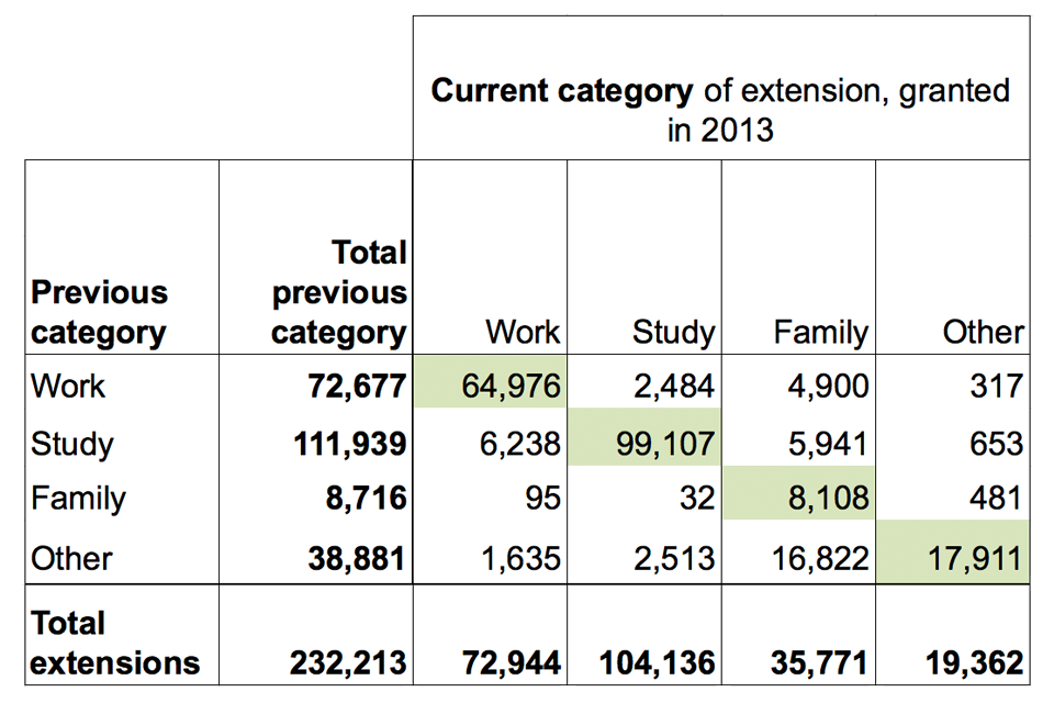 The chart shows grants of extension of stay in 2013, current category by previous category