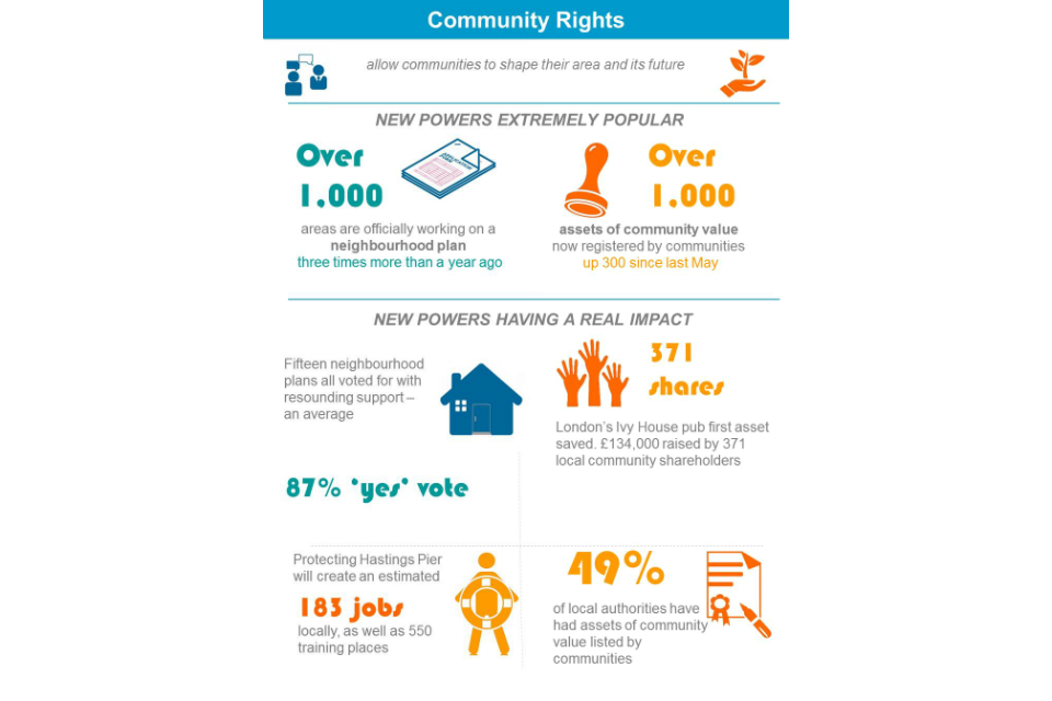 Community rights infographic. The text reads: Community Rights allow communities to shape their area and its future. New powers extremely popular. Over 1,000 areas are officially working on a neighbourhood plan 3 times more than a year ago.
