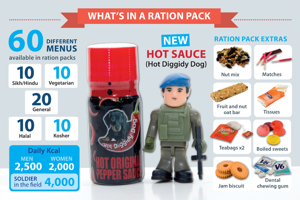 'What's in a ration pack' infographic [Picture: Crown copyright]
