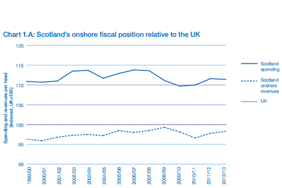 Graph depicting Scotland fiscal position
