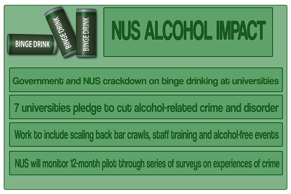 NUS alcohol impact