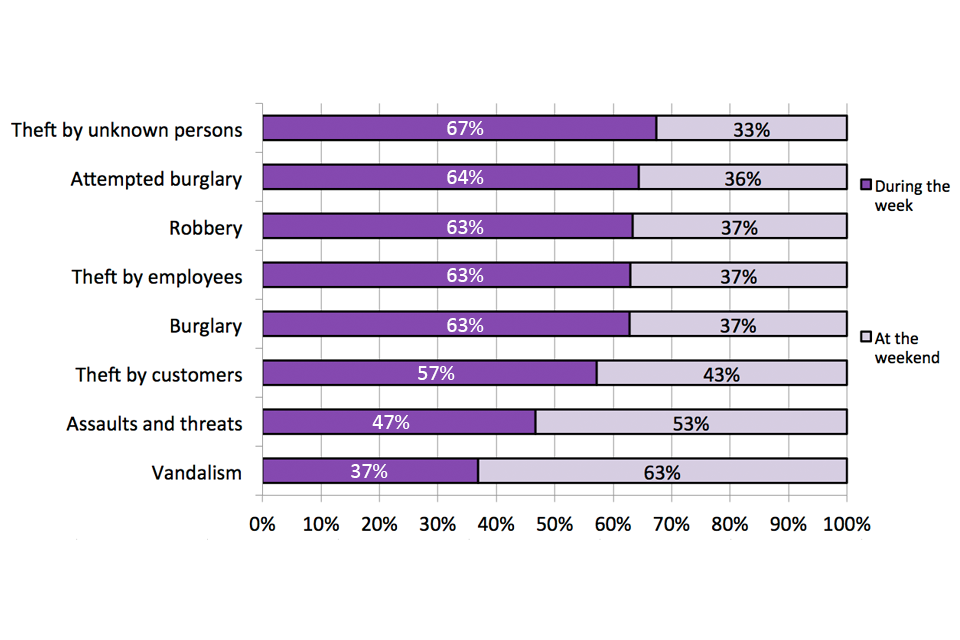 This chart shows the proportion of most recent incident of each crime type taking place by day of week in the accommodation and food sector