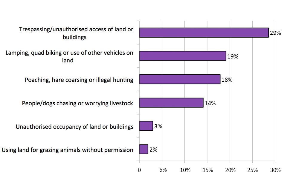 This chart shows the percentage of premises experiencing specific sector-related incidents, by type, in the agriculture, forestry and fishing sector