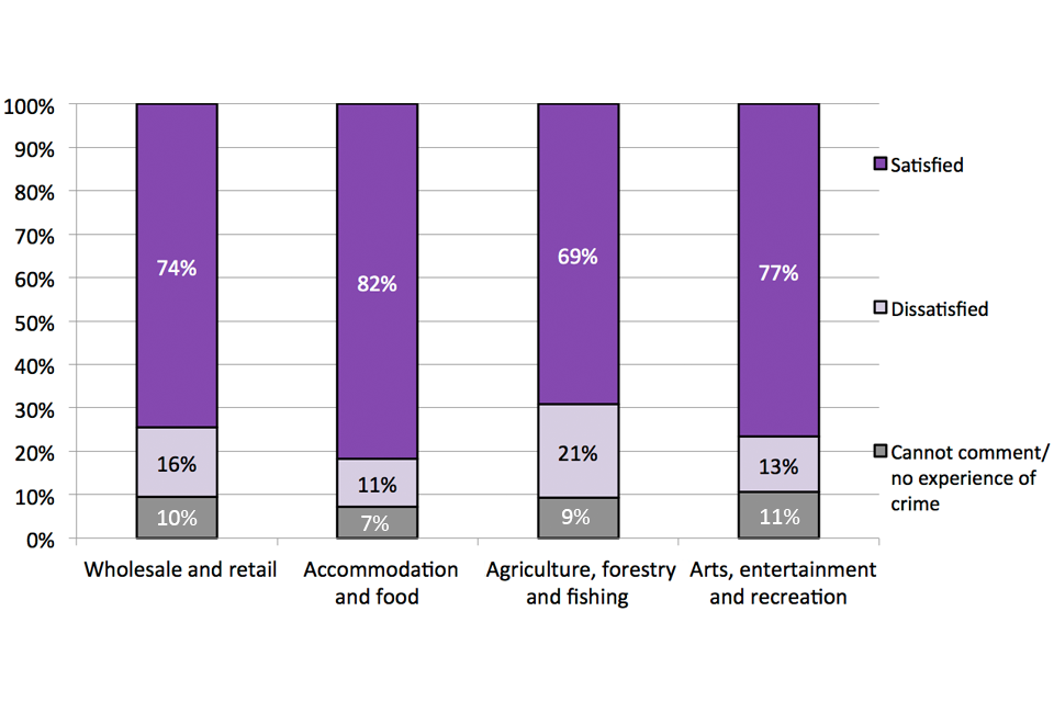 This chart shows the proportion of premises satisfied with the way police handle crime in the area by sector