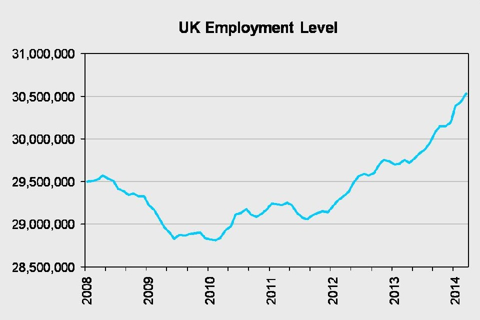 UK employment level graph