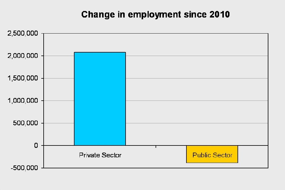 Change in employment since 2010