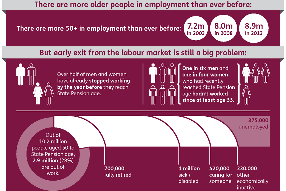 Infographic showing that there are more over 50s than ever before in employment (8.9 million in 2013) but that 2.9 million people aged 50 to State Pension age are still out of work