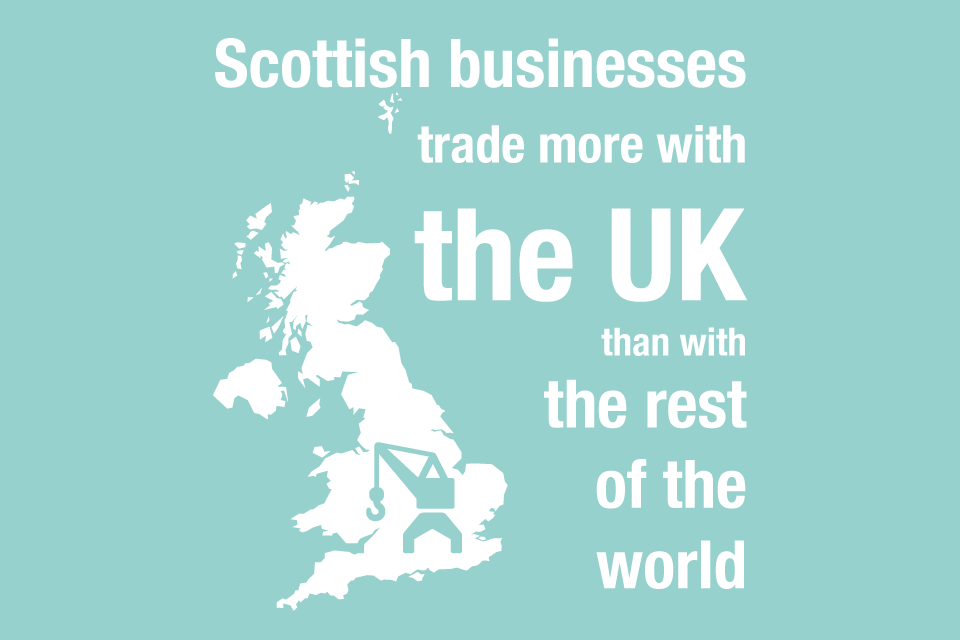 Scottish businesses trade more with the UK than with the rest of the world