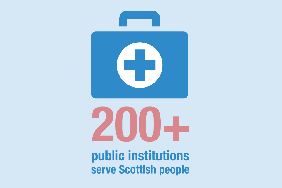 200+ public institutions serve people in Scotland
