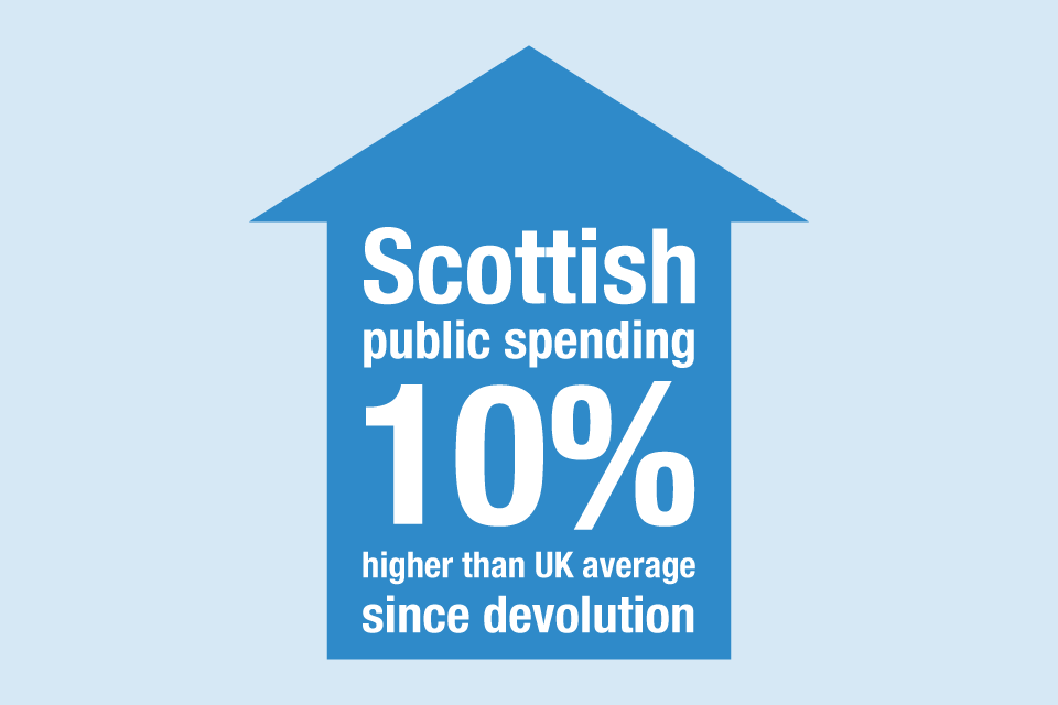 Scottish public spending 10% higher than UK average since devolution