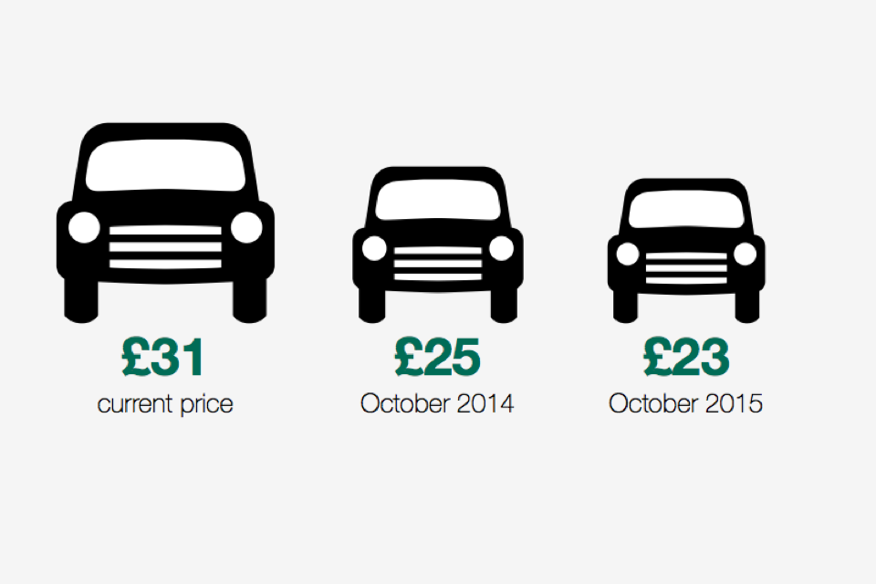 Car theory test costs - £31 currently, £25 from October 2014, £23 from October 2015
