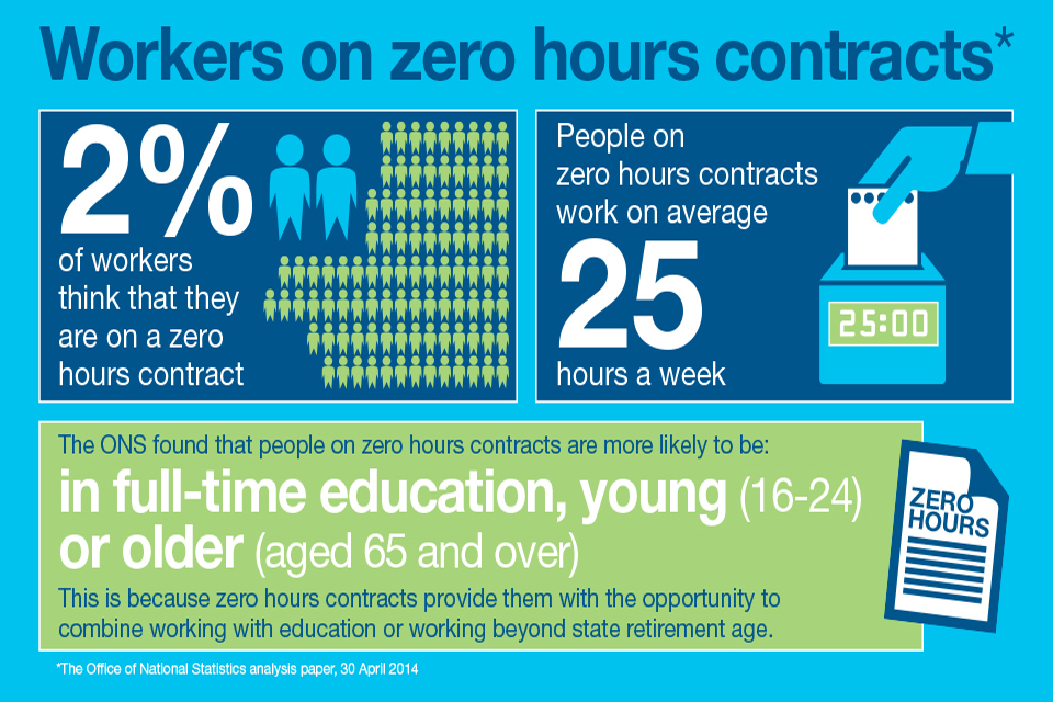 Making it easier for you to start and grow a business gov zero hours infographic sciox Image collections