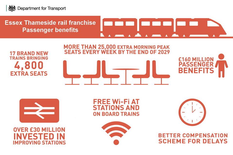 Essex Thameside rail franchise: passenger benefits