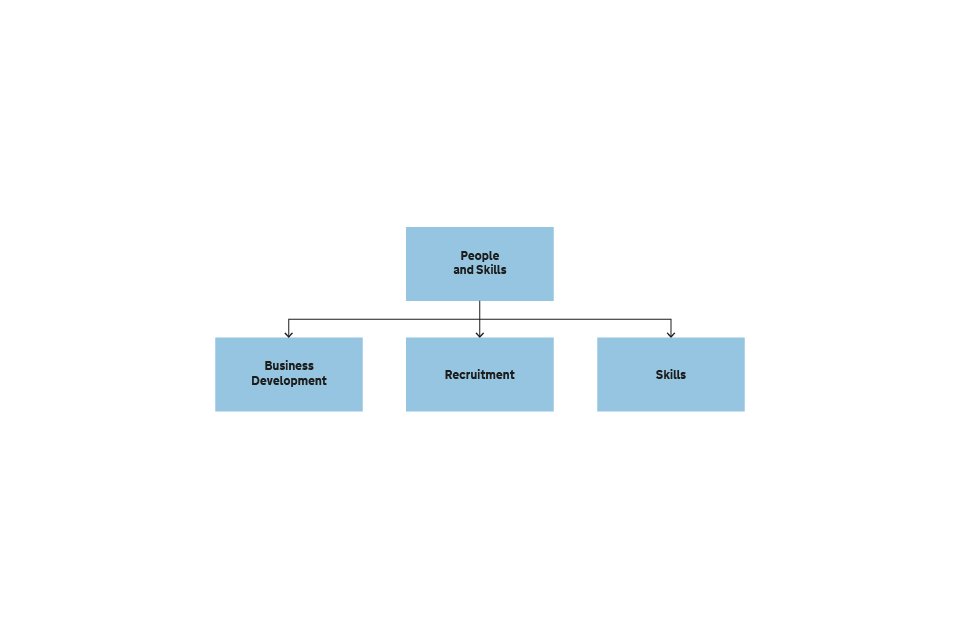 Figure 7 Structure of the People and Skills business unit