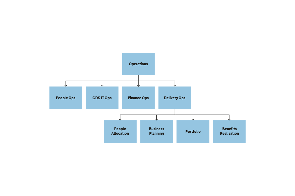 Figure 10 Structure of the Operations business unit