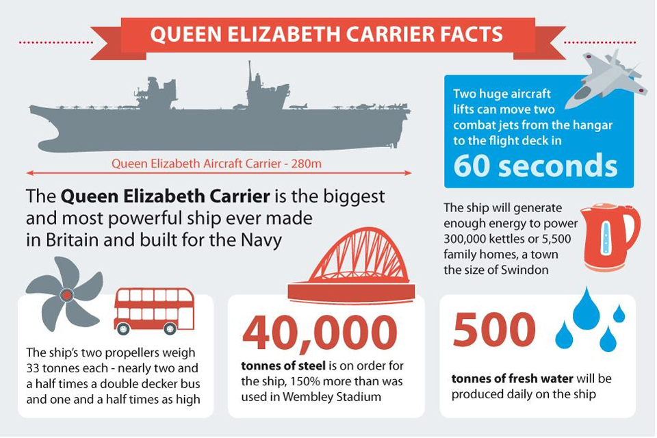 HMS QUEEN ELIZABETH graphic