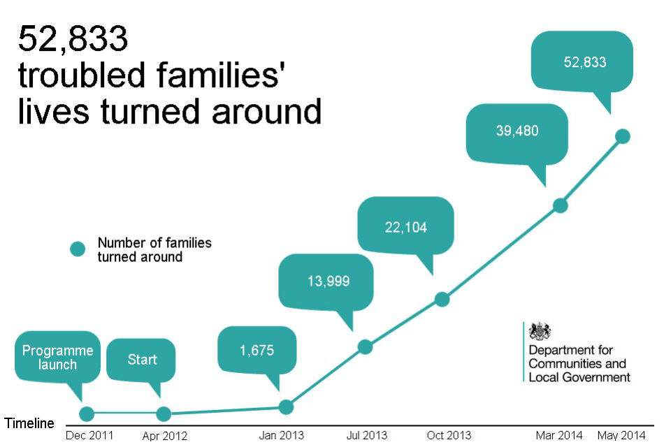 Troubled Families programme timeline showing progress since launch to May 2014