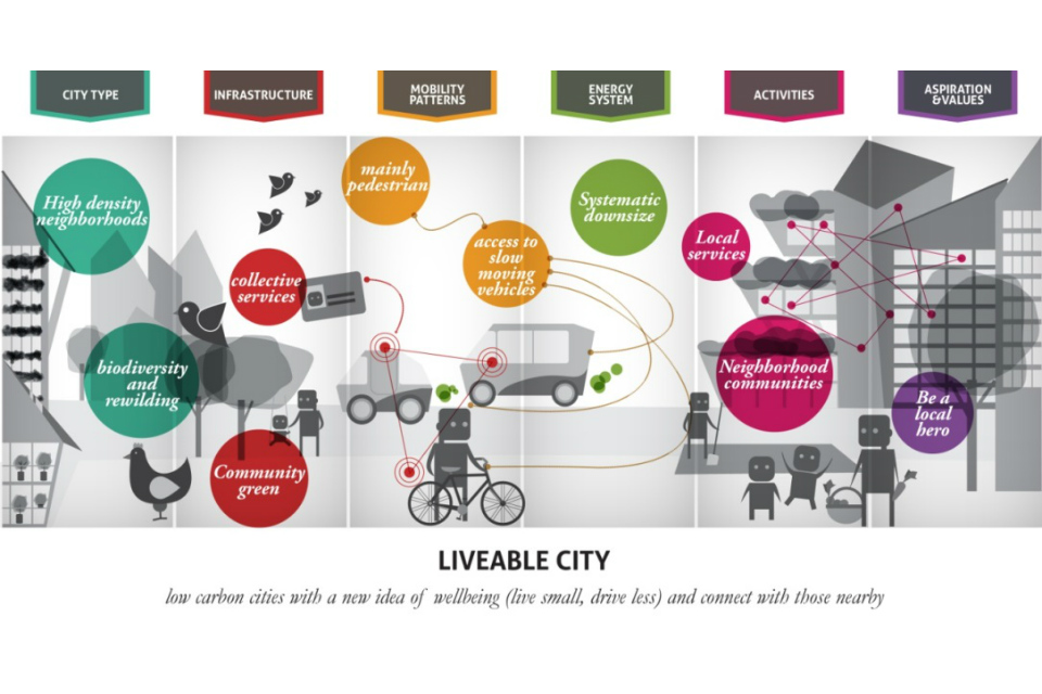 Vision of a liveable city (Source: LIVING IN THE CITY, GO-Science 2014, John Urry, Thomas Birtchnell, Javier Caletrio, Serena Pollasti)